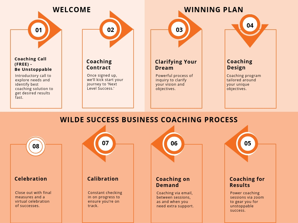 Wilde Success, Business Coach, Business Coaching, Carmen Wilde, Beyond Results
